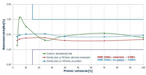 Príklad kalibračnej krivky